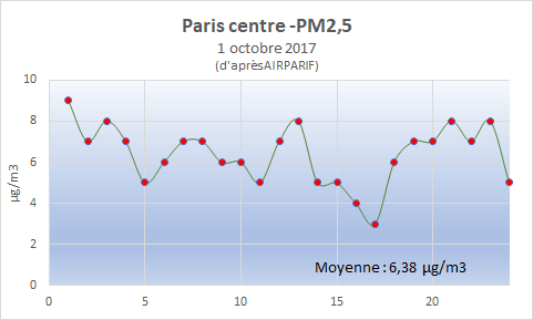 PM25 Paris 1 oct 2017