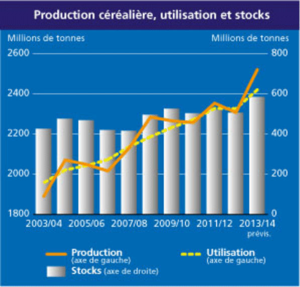 Production cereales monde